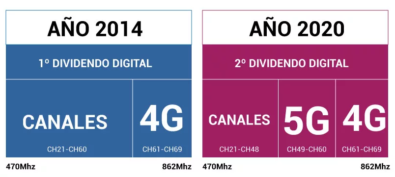 dividendo_digital
